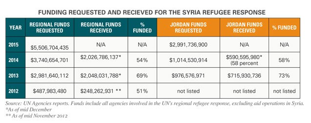 Funding table refugees