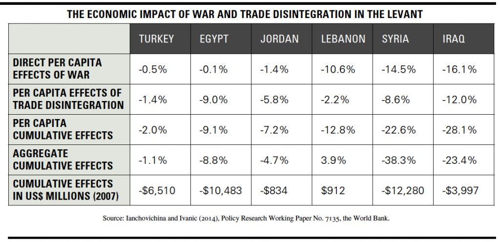 the economic impact of war and trade disintegration in the Levant