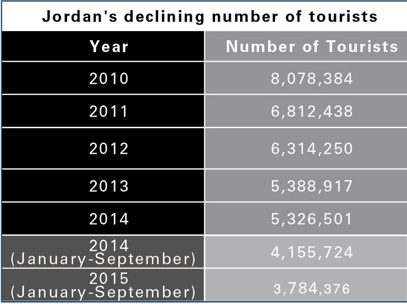 The declining number of tourists visiting Jordan